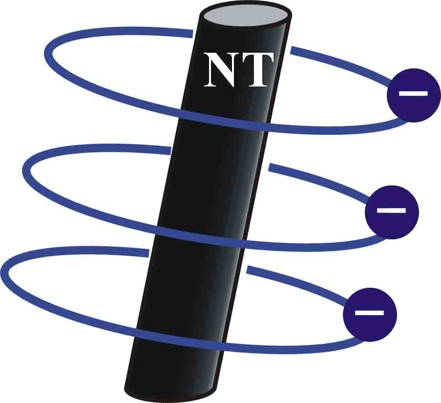 Electrons orbiting a nanotube